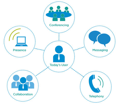 Unified Communications For Your Business